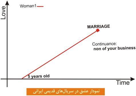 نمودار علمی